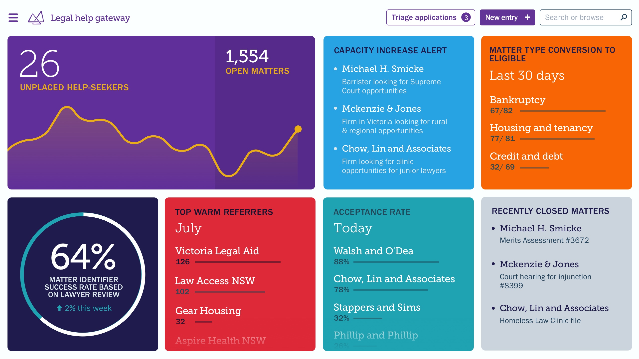 A dashboard mock-up showing what data from the legal help gateway could look like.