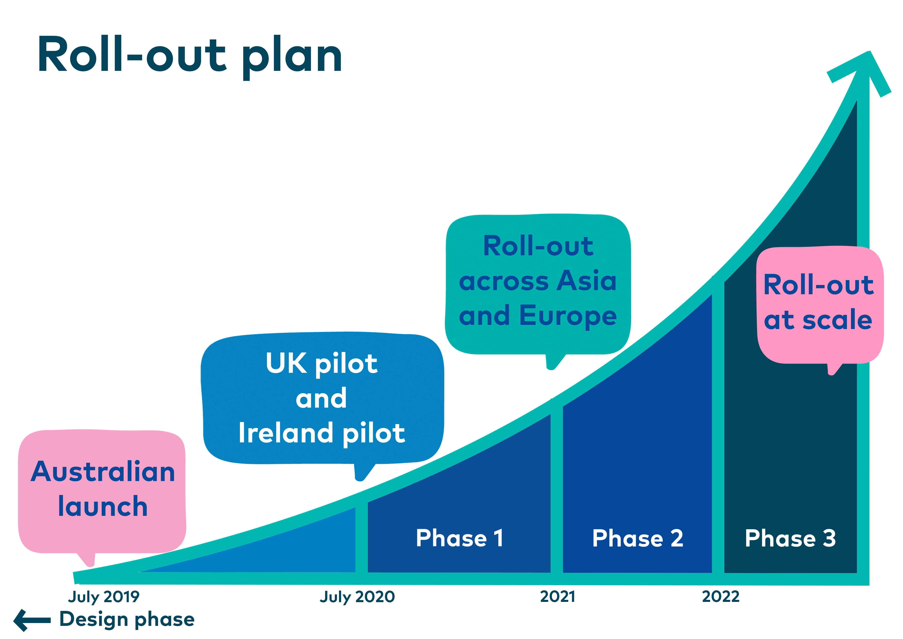 Graph showing growth of impact throughout rollout phases.