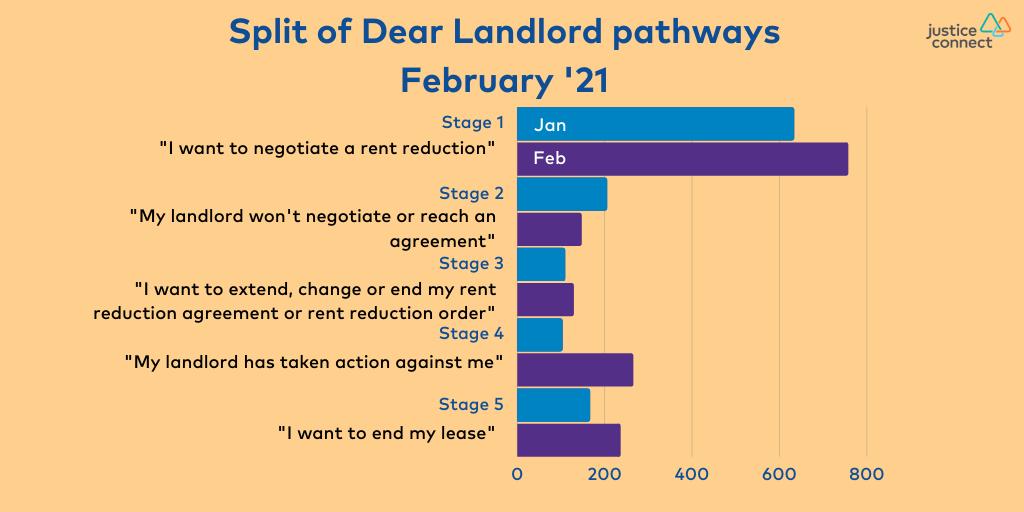 Split of Dear Landlord pathways - February '21