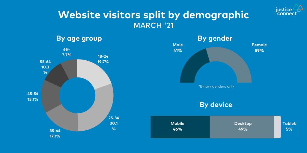 Website visitors split by demographic March '21
