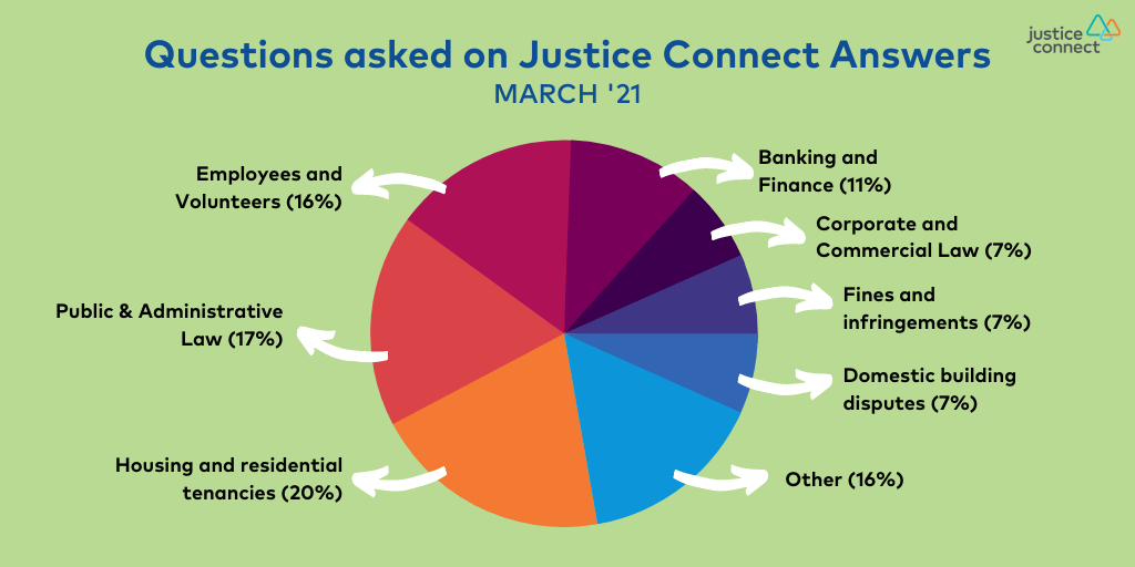 Questions asked on Justice Connect Answers March '21