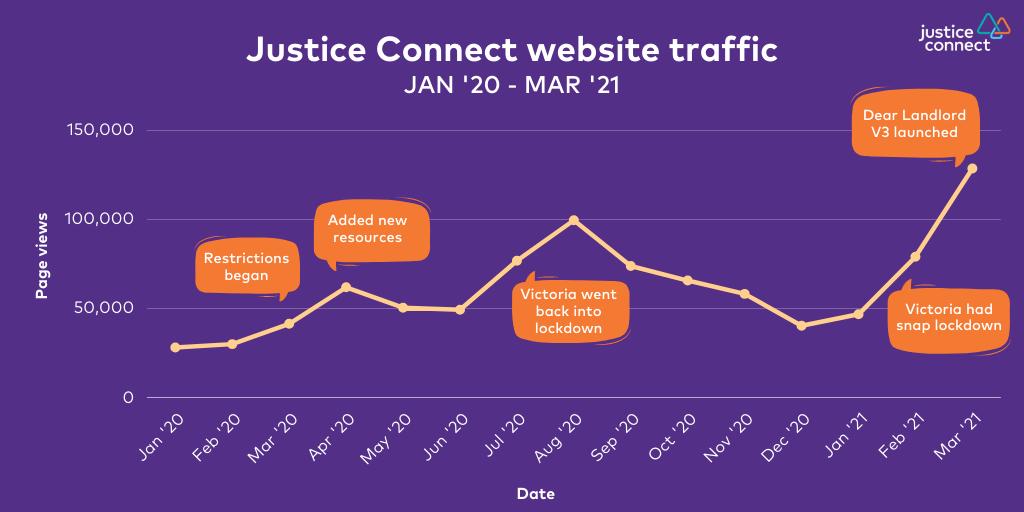 Justice Connect website traffic Jan '20 - Mar '21