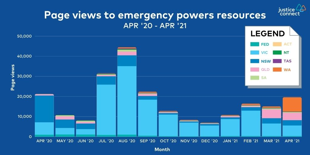 Page views to emergency powers resources: Apr '20 - Apr '21