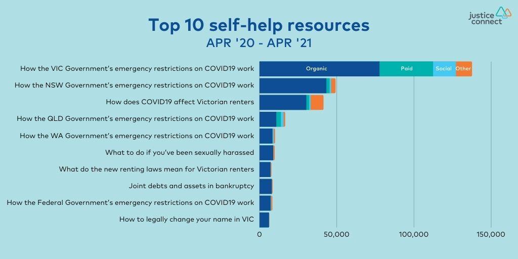 Top 10 self help resources: Apr '20 - Apr '21