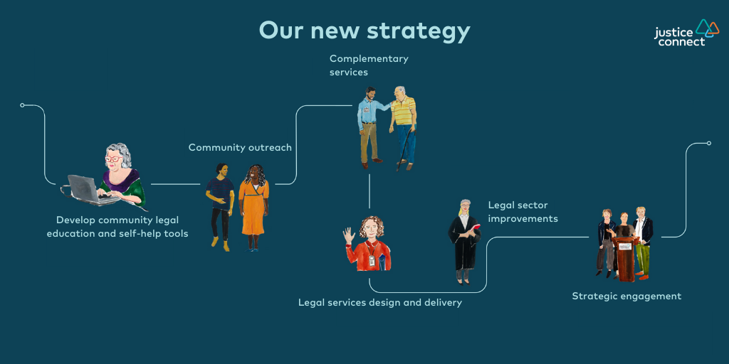 Justice Connect's 2024 strategy: develop community legal education and self-help tools; community outreach; complementary services; legal services design and delivery; legal sector improvements and strategic engagement.