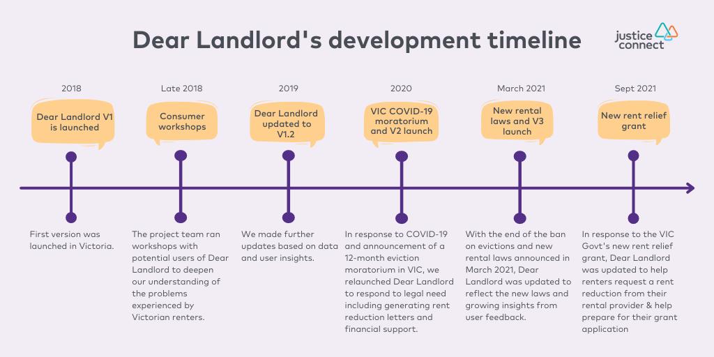 Dear Landlord's development timeline